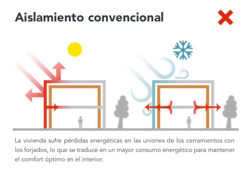 aislamiento termico convencional